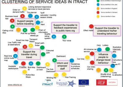Clustering of Service Ideas in iTRACT