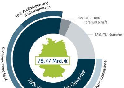 Wertschöpfungspotenzial ausgewählter Branchen durch Industrie 4.0 bis 2025 in Deutschland